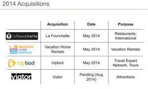 2014 acquisitions