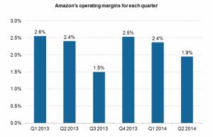 Amazon operating margins