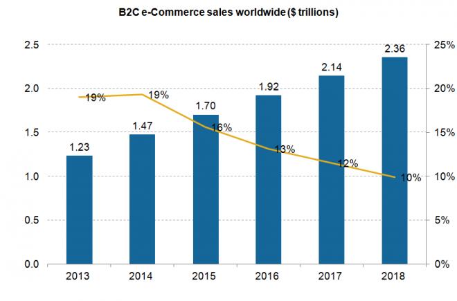 B2C eCommerce sales