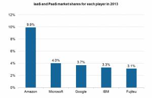IaaS and PaaS marketshares
