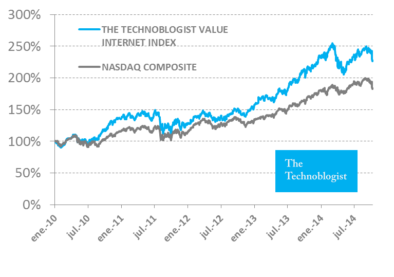 Internet Value Index Vs Nasdaq