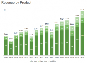 Revenue by product