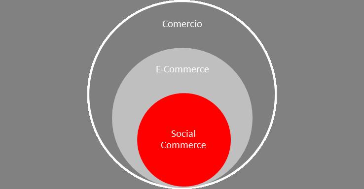 SocialeCommerce II