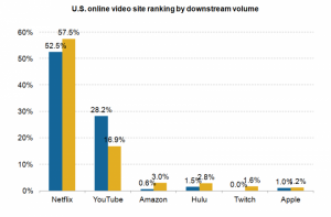 US online video streaming ranking