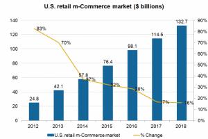 US retail mCommerce market