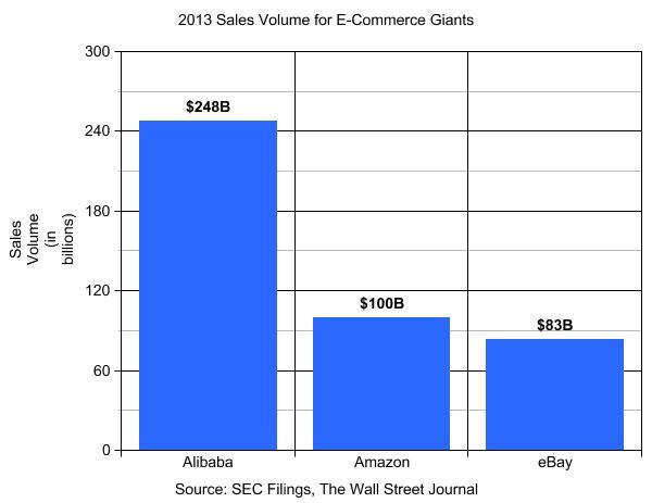 alibaba-sales-volume