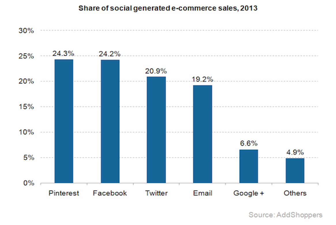 SocialEcommerce