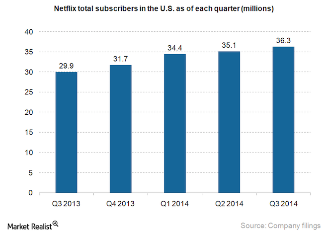 Netflix-total-subscribers