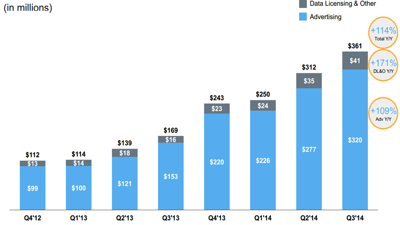 Twitter ingresos q3