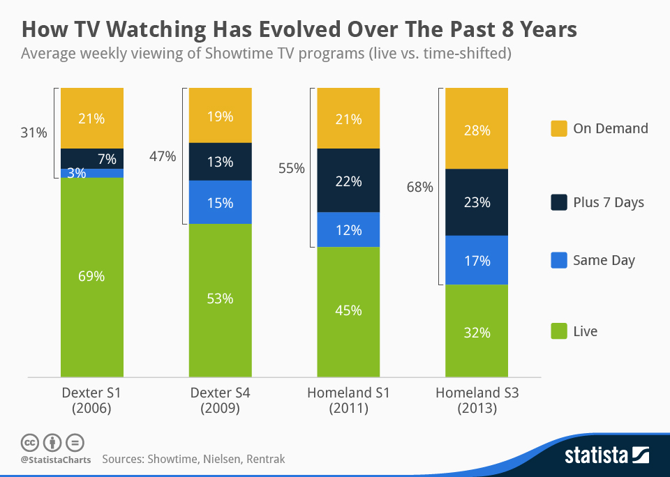 chartoftheday_2484_TV_Watching_Habits_n