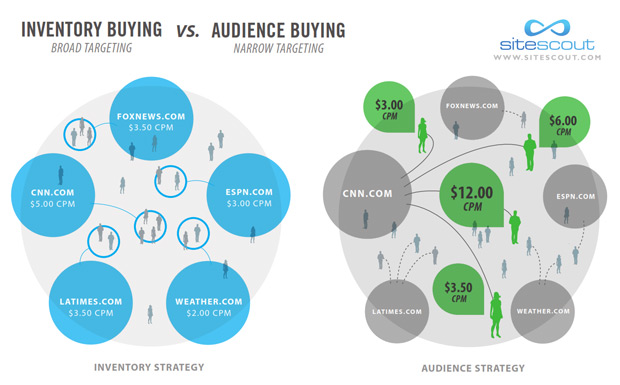 1.1-inventory-vs-audience-buying