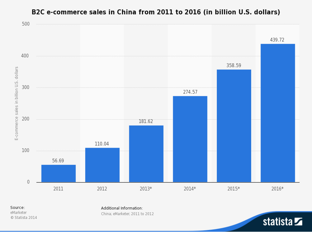 ecommerce en China