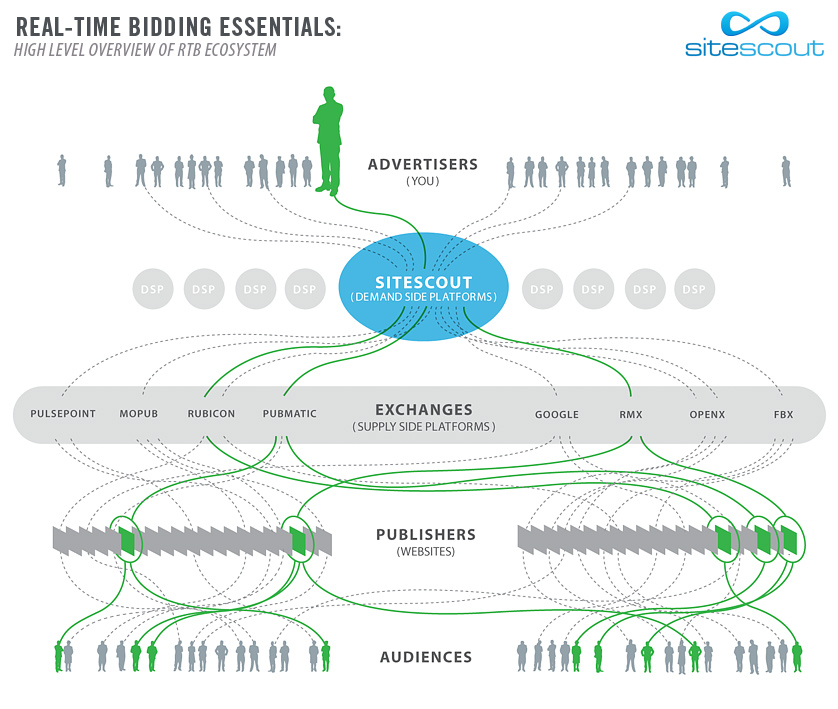 real-time-bidding-ecosystem