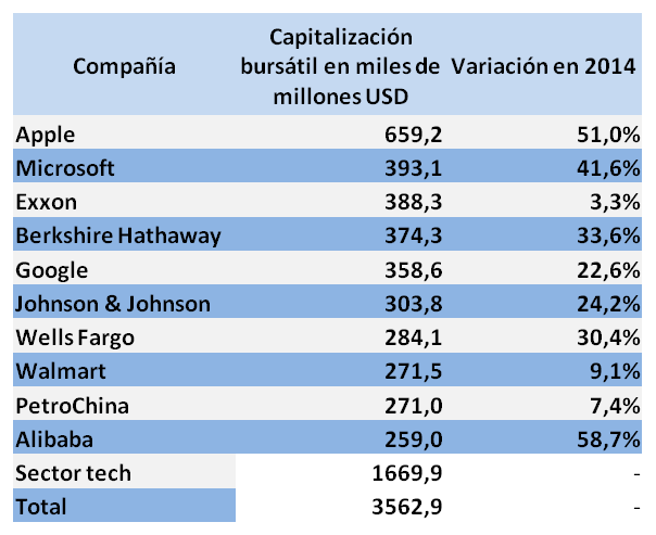 top 10 capitalizacion bursatil