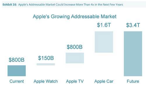 AdressableMarket