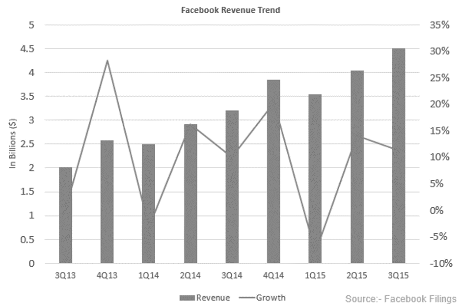 Facebook_Rev_Growth