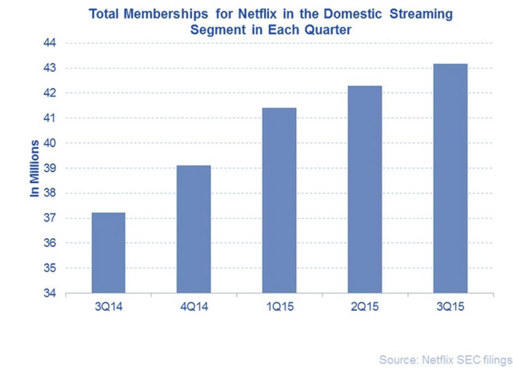 Netflix_Subs_Growth